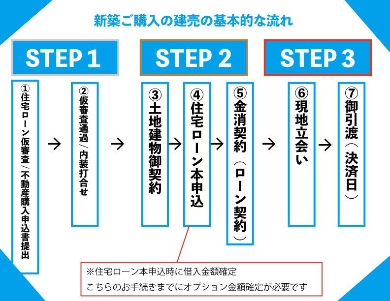 【新築購入の流れ】.jpg