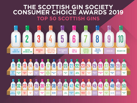 What is the best Scottish Gin?