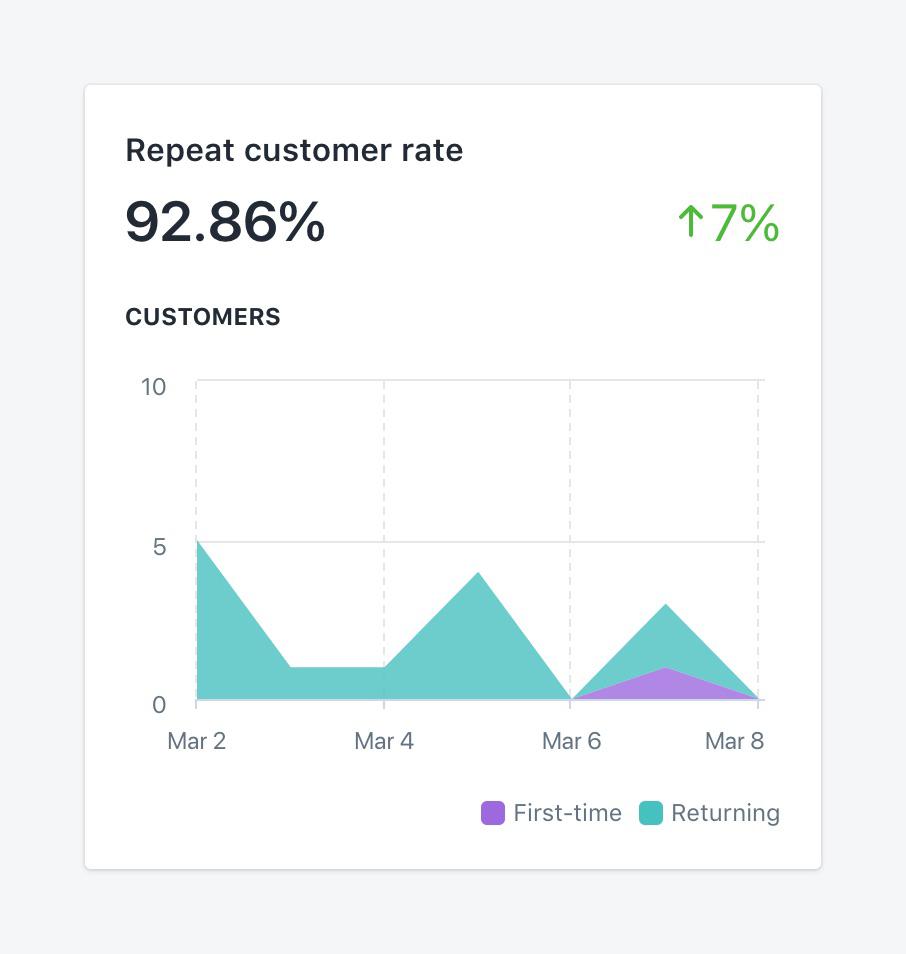 New vs. Returning Customers Shopify