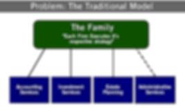 theproblem tradition model.jpg