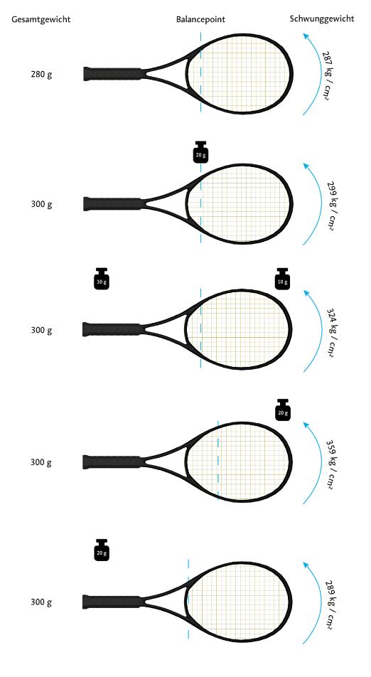 tennisschlaeger-schwunggewicht.png