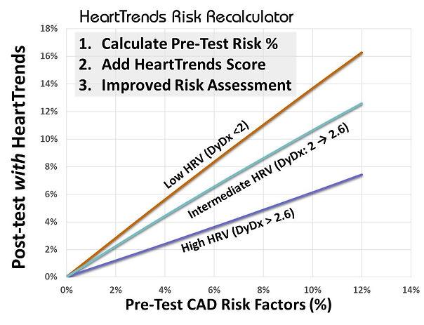 Post-Test HeartTrends Risk Score Table.j