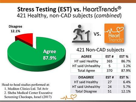 Stress Testing vs. HeartTrends (2017).jp