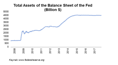 FED'S BALANCE SHEET REDUCTION AND ITS EFFECTS