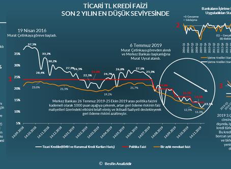 Ticari TL Kredi Faizleri Son 2 Yılın En Düşük Seviyesinde!