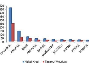 2014 II. Çeyrek Türkiye Kredi Haritası
