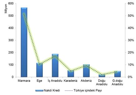 Nakdi kredilerin bölgesel dağılımına baktığımızda ise yine Marmara Bölgesi'nin ülke rakamlarının %51'ini oluşturduğu görülmektedir.