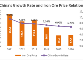 Iron and Steel Industry 2017