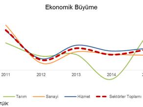 Bursa ve Türkiye Ekonomisine Genel Bakış