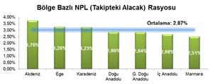 Bölgesel olarak NPL rasyolarına bakacak olursak, Akdeniz, Ege ve Karadeniz Bölgelerinin takipteki nakdi kredilerinin toplam kredileri içerisindeki payının daha yüksek olduğu görülmektedir.