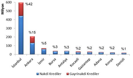 2014 I. Çeyrek Türkiye Kredi Haritası