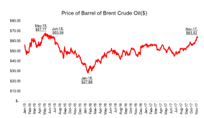 RISE IN CRUDE OIL PRICES AND ITS EFFECTS ON TURKEY