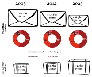 the postbag of the future - fewer things, but heavier