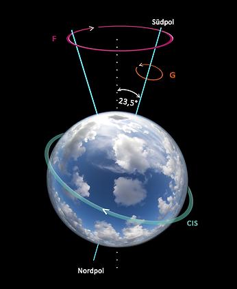 2021-Erde-Bewegungen - Kopie.png