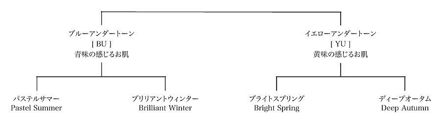 パーソナルカラー分類.jpg