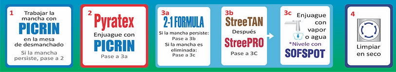 TABLA-04-MANCHA SOLUBLE EN AGUA.png