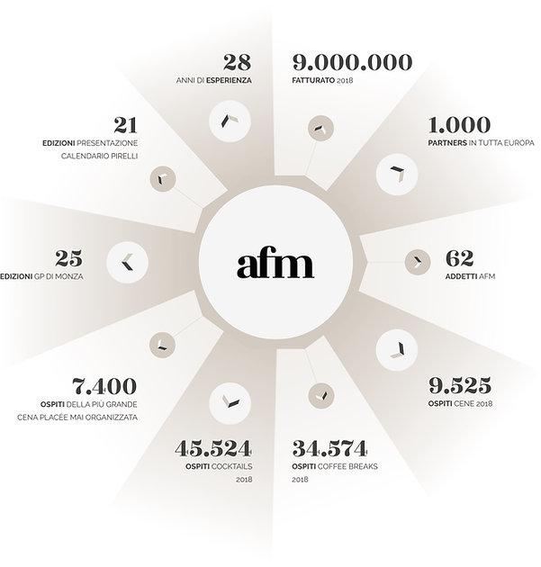 AFM in Numeri