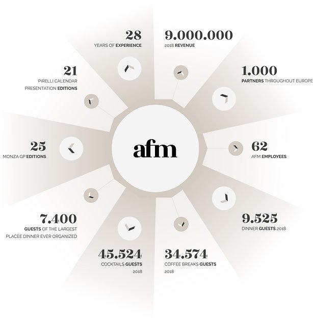 AFM in Numbers