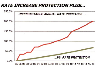 Rate increase Protection Plans