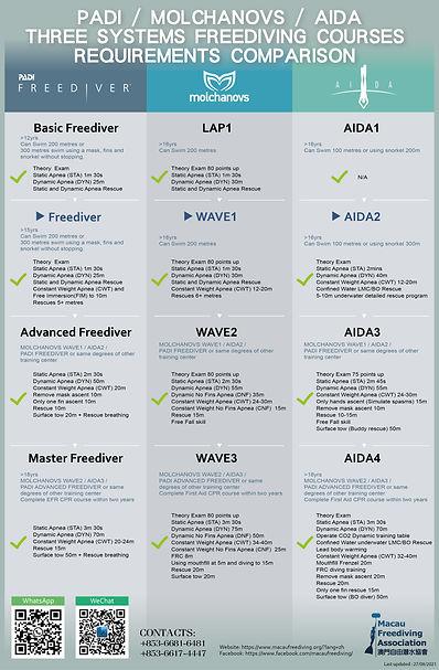 PADI/Molchanovs/AIDA Three systems Freediving Courses Requirements Comparison