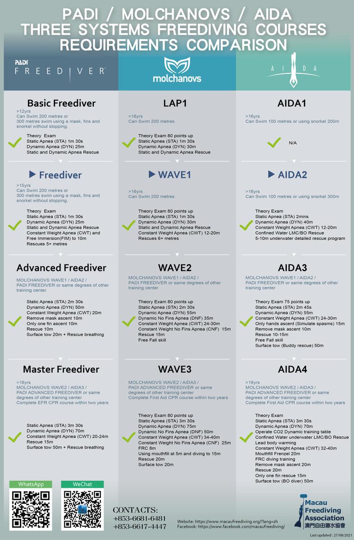 Freediving Course Requirements Comparison