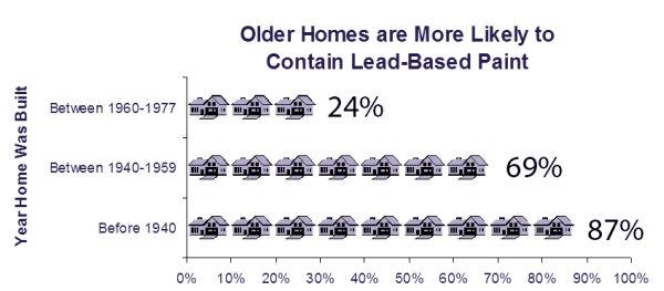 Lead Paint in older homes