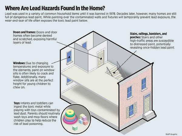 Lead Paint Locations