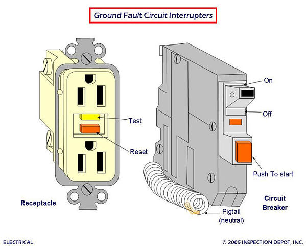 ELECTRICAL GFCI and AFCI