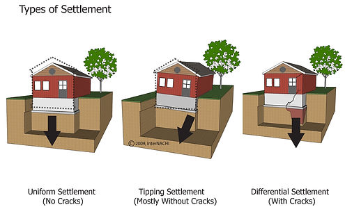 settlement types