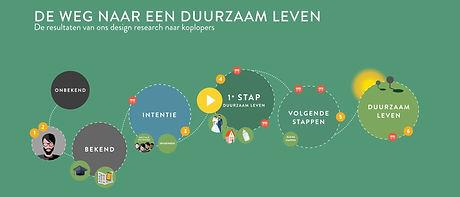 Onderzoek naar duurzaam leven onder consumenten, om te leren hoe je mensen kan helpen hierbij.