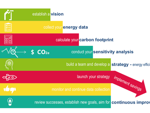 Plan Strategically for Energy Efficiency and Cost Savings