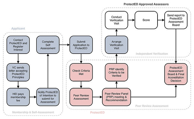 ProtectED Accreditation – High Level Process