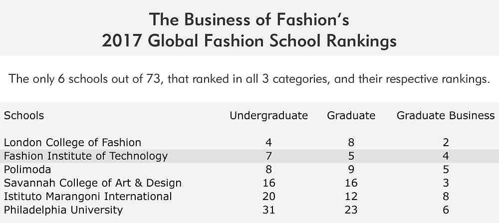 2017 Global Fashion School Rankings