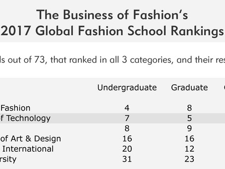 The Business Of Fashion's 2017 Global Fashion School Rankings