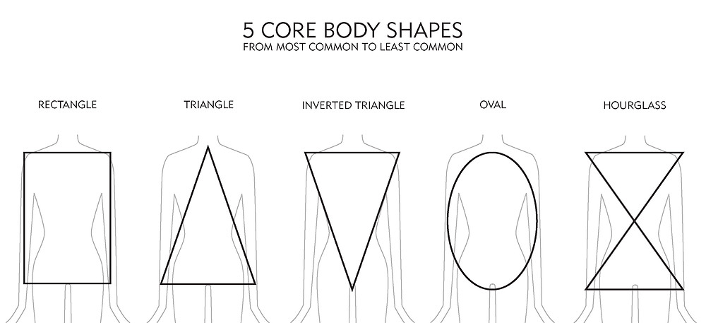 5 Core Body Shapes Women