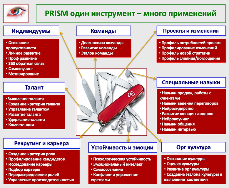 PRISM Swiss Army Knife.png