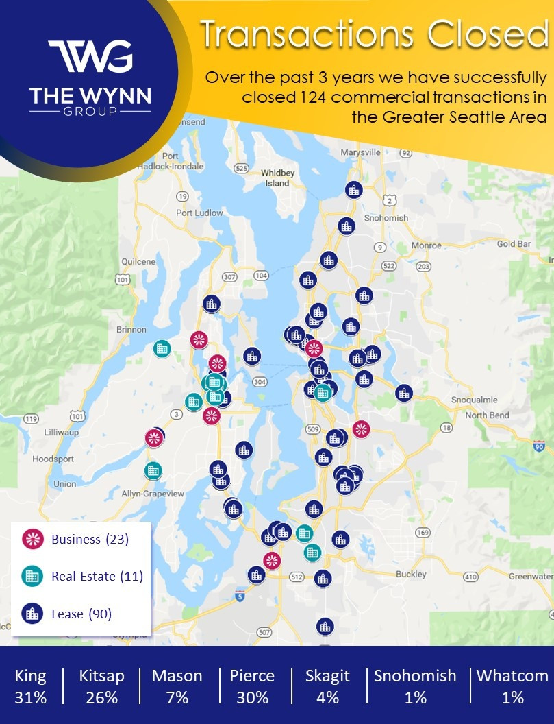 The Wynn Group - Transactions Closed