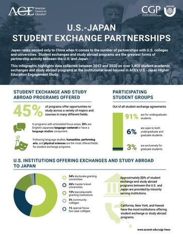 Exchange Partnerships Infographic