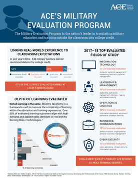 ACE's Military Evaluation Program Infographic
