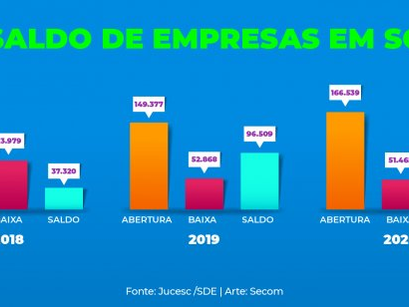 SANTA CATARINA TEM SALDO DE MAIS DE 115 MIL EMPRESAS ABERTAS EM 2020
