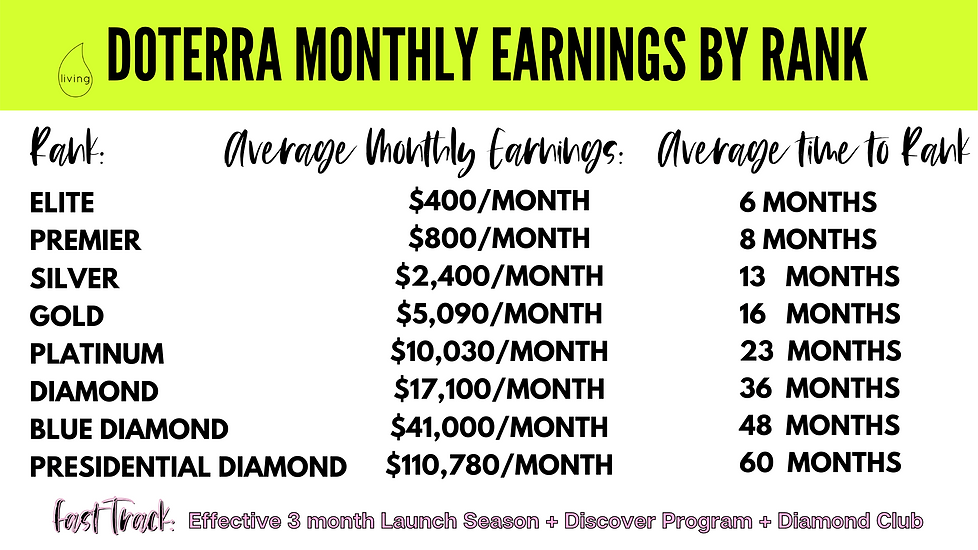 Monthly Earnings by Rank2.png
