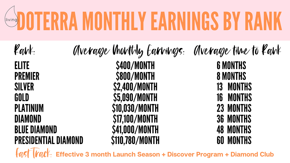 Monthly earnings by rank.png