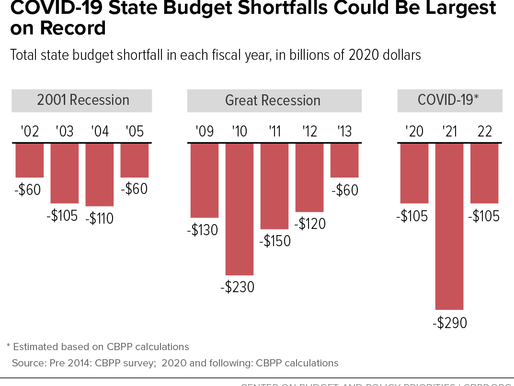 The Impact of COVID-19 on State Budgets Will Ripple to the Broader Economy