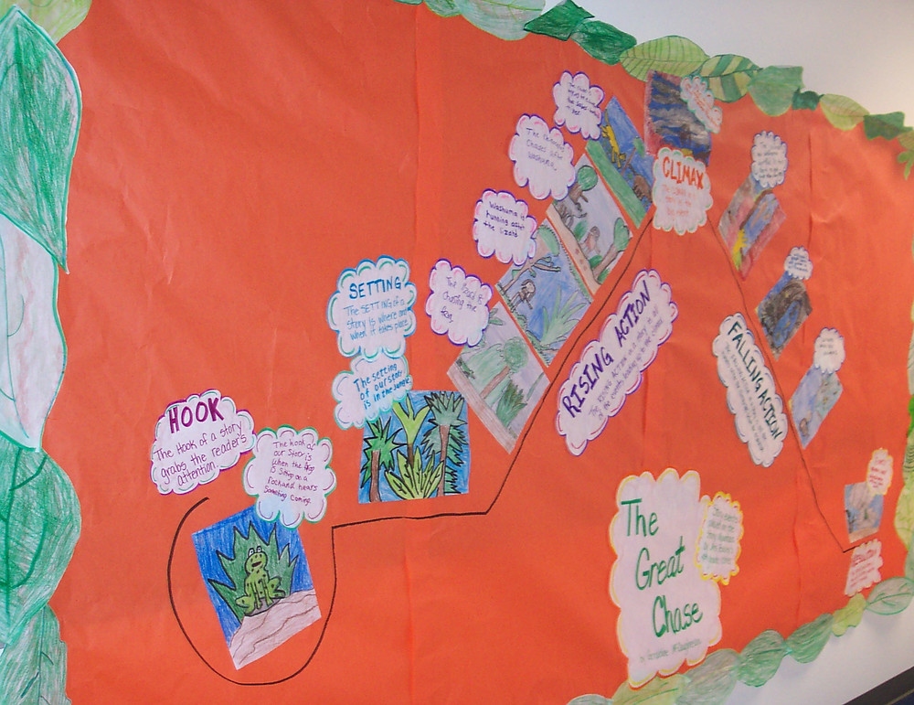 Large Story Mountain Wall Chart Student Made