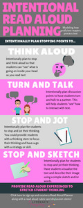Intentional Read Aloud Planning Graphic