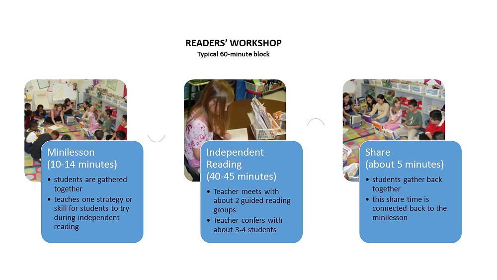 Structure of Readers Workshop Visual Representation