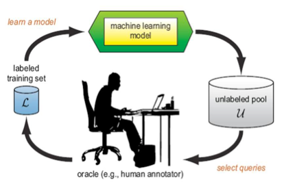 Active Learning for Unstructured Data, A CRISP-DM Template