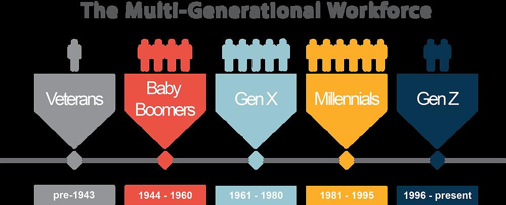 Multi-Generational Workforce