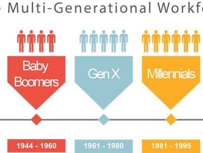 Multiple Generations. One Workplace.