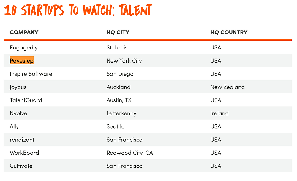 Top 10 Startups to Watch